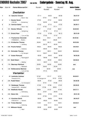 Ergebnis Sonntag Hochalm - Bachner