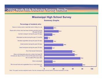 Mississippi High School Survey