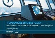 Das Operations- Effizienz- Radar 2012 - Roland Berger