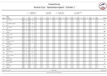 Austriacupwertung SSPL 06/07 - Stefan Kraft