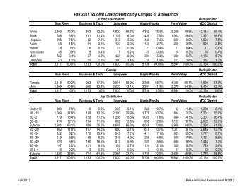 Fall 2012 Student Characteristics by Campus of Attendance