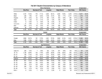 Fall 2011 Student Characteristics by Campus of Attendance