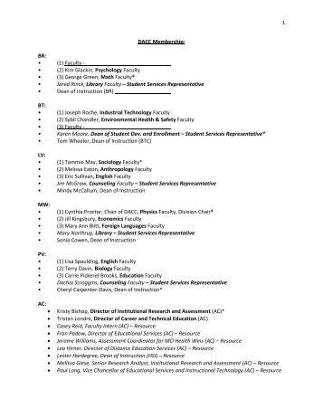 1 DACC Membership: BR: • (1) Faculty - • (2) Kim Glackin ...