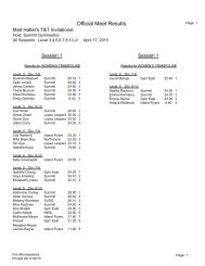 Official Meet Results