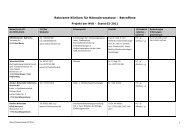 Relevante Kliniken für Hämochromatose – Betroffene