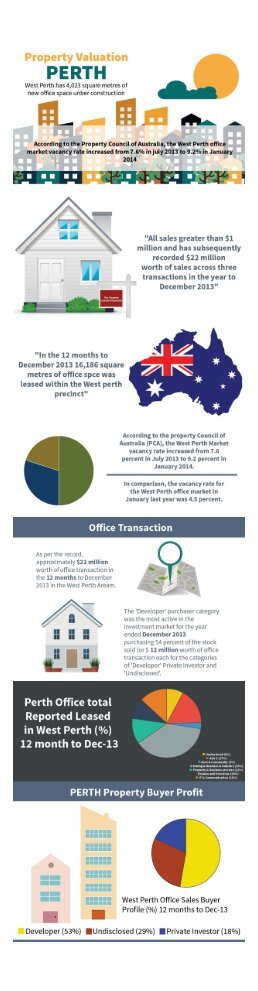 Valuations WA – Tailored to Meet your Valuation Needs