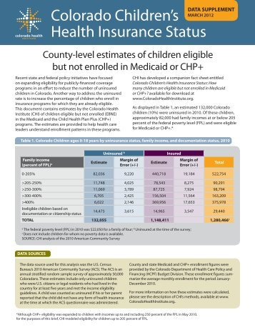Colorado Children's Health Insurance Status