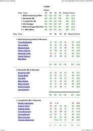 Ergebnisliste ( PDF) - BGS Hardenberg Pötter