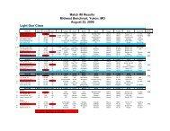 Light Gun Class Match #8 Results Midwest Benchrest Yukon MO August 22 2009