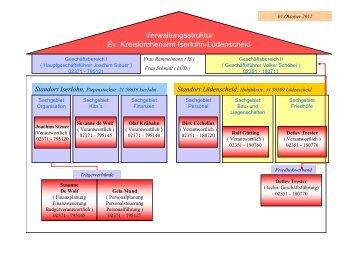 Organigramm - evangelischer Kirchenkreis Iserlohn