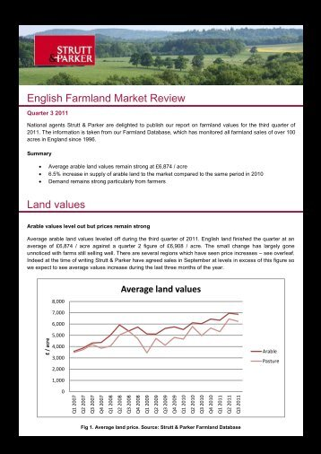 Average land values - Strutt & Parker