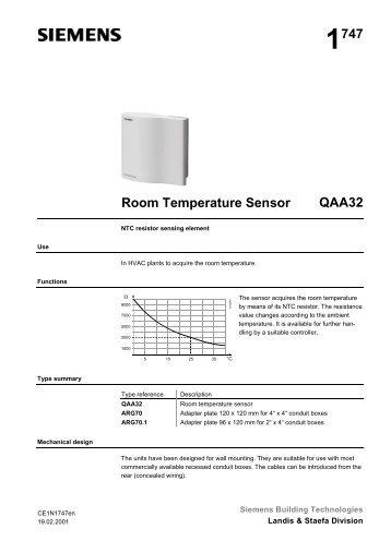 What Temperature Set Room Ro