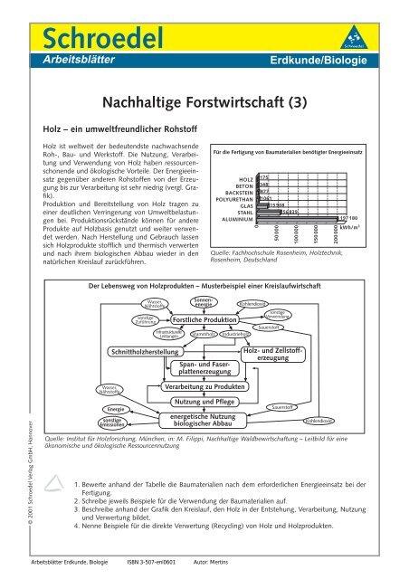 Schroedel Arbeitsblätter Erdkundebiologie Nachhaltige