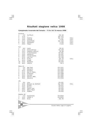 Risultati stagione velica 1998
