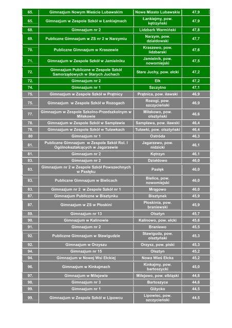 ranking-gimnazjow-wyniki-z-matematyki-109780 - WM.pl