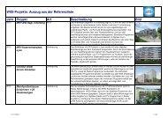 Auszug aus der Referenzliste Jahr Projekt Art Beschreibung Bild