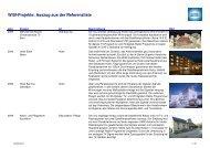 WISI-Projekte: Auszug aus der Referenzliste