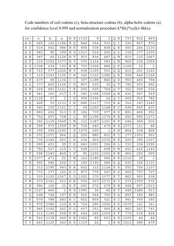 Вспомогательная таблица 1