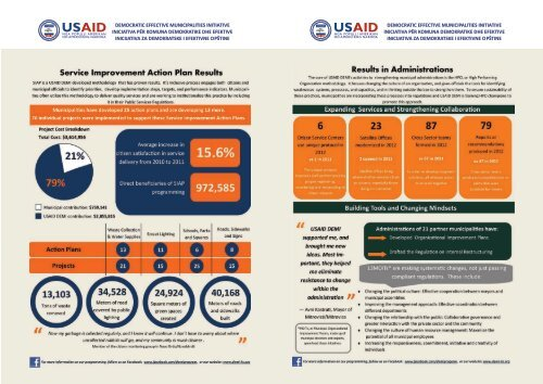 USAID DEMI Results in Numbers 2012
