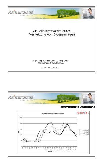 Virtuelles Kraftwerk und Visualisierung - TLL