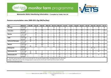Pasture accumulation rates 2009-2011 (kg DM/ha/day)