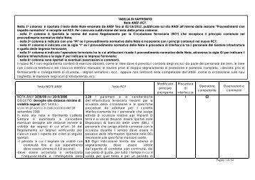 Pagina 1 di 64 TABELLA DI RAFFRONTO Note ANSF-RCF ... - Rfi