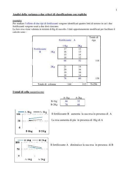 1 Analisi della varianza a due criteri di classificazione con repliche ...