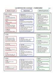 1200 1100 900-1000 Landshistorisk oversigt – middelalder