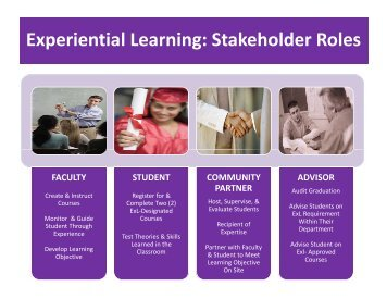Experiential Learning Stakeholder Roles Experiential Learning Stakeholder Roles