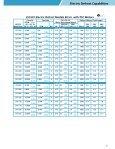 Heatcraft Low-Profile Evaporators - Page 7