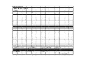 City of Carpinteria Planning Activity Summary