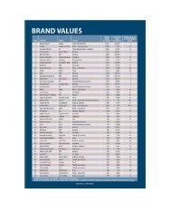 brand_value and_brand rating.pdf - STING consultants