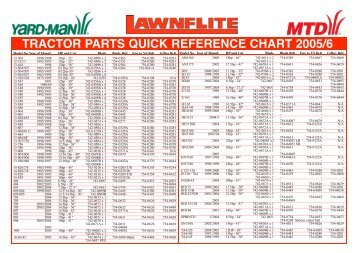TRACTOR PARTS QUICK REFERENCE CHART 2005/6