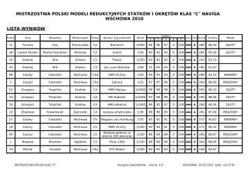 Mistrzostwa Św. klas C - Gdańsk - pro-model