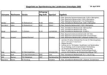 Vorname Nachname Verein Jahrgang/ Jhg.stufe Sportart Ergebnis