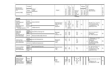 Gästezimmerverzeichnis 2008 - Blieskastel