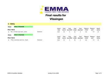 Final results for Vlissingen