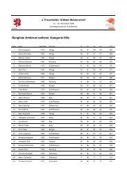 Rangliste Armbrust stehend, Kategorie Elite - EASV