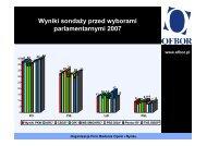 Wyniki sondaŜy przed wyborami parlamentarnymi 2007