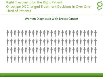 Right Treatment for the Right Patient: Oncotype DX Changed ...