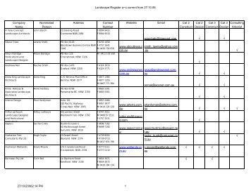 Landscape Register a~z current from 27.10.06 - Penrith City Council