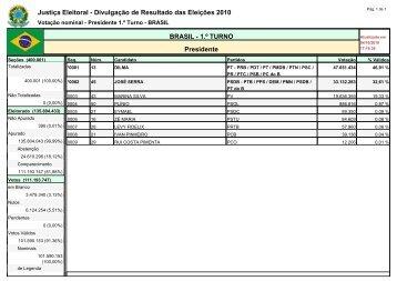 Justiça Eleitoral - Divulgação de Resultado das Eleições ... - ITnet
