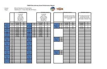 TIGER Discretionary Grant Performance Report