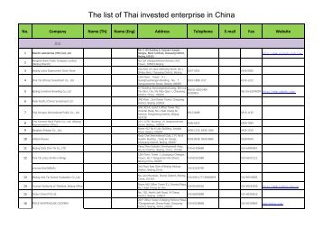 The list of Thai invested enterprise in China