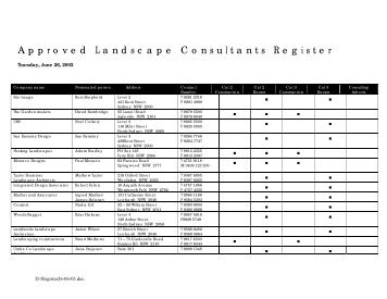 Approved Landscape Consultants register - Penrith City Council