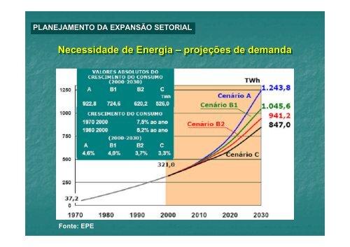 Características do potencial hidroenergético na Amazônia COPPE-UFRJ