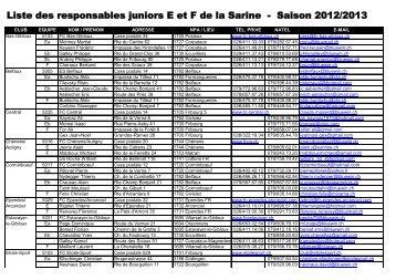 Liste des responsables juniors E et F de la Sarine - Saison 2012/2013