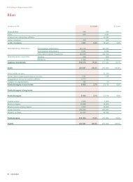 Disponibilités 928 243 Titres 604 3 291 Créances des ... - Bell AG