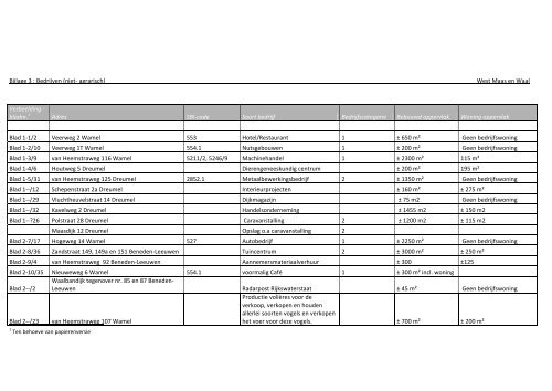 Bijlage 3 : Bedrijven (niet- agrarisch) - Gemeente West Maas en Waal