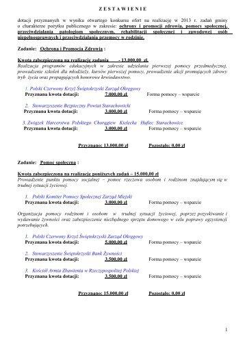 Zestawienie dotacji w 2013 r - Starachowice